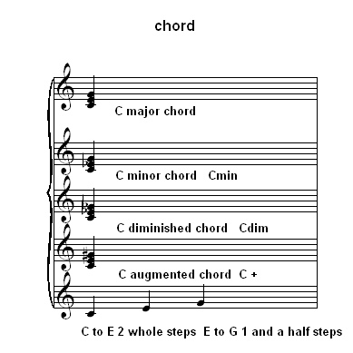 Piano Chords And Get Free Piano Lessons