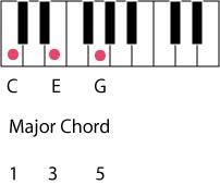 major chord
