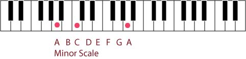 In piano scales, two main scales are the major and minor scales. The