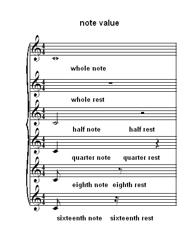 Piano Notes Chart Ledger Lines And Piano Notes Ledger Lines Bass