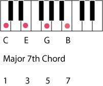 major 7 chord