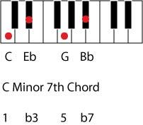 minor seventh chord