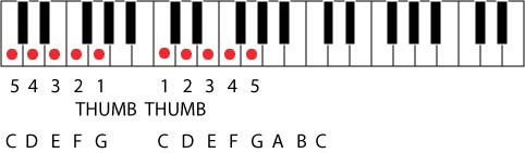 how to play magic piano with 4 fingers
